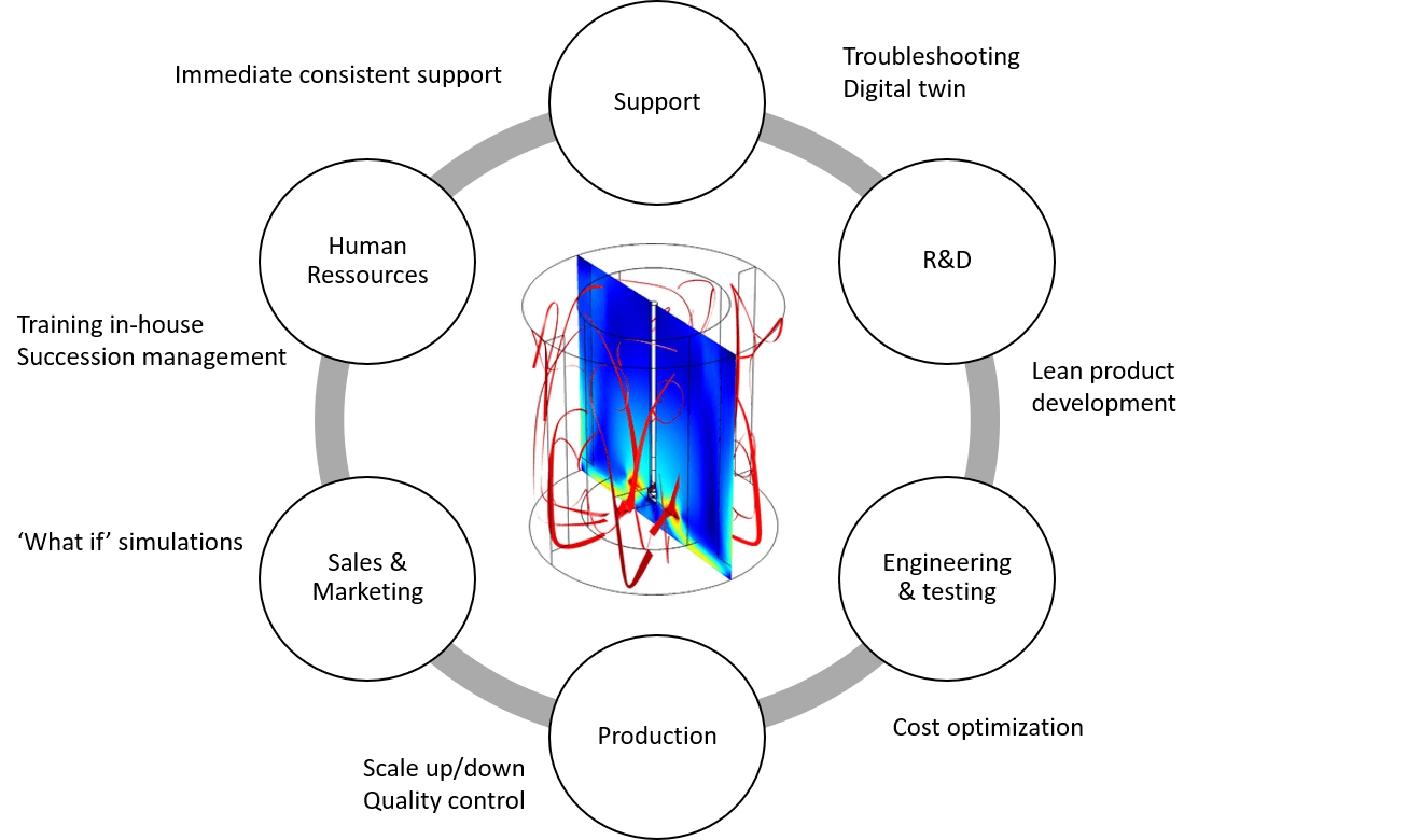 Strategic implementation of simulation